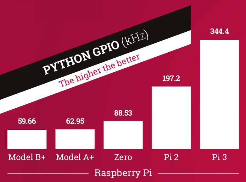 PythonGPIO