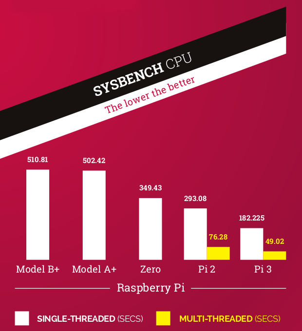 Raspberry Pi 3 Sysbench