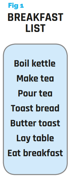 Figure 1 - Breakfast List