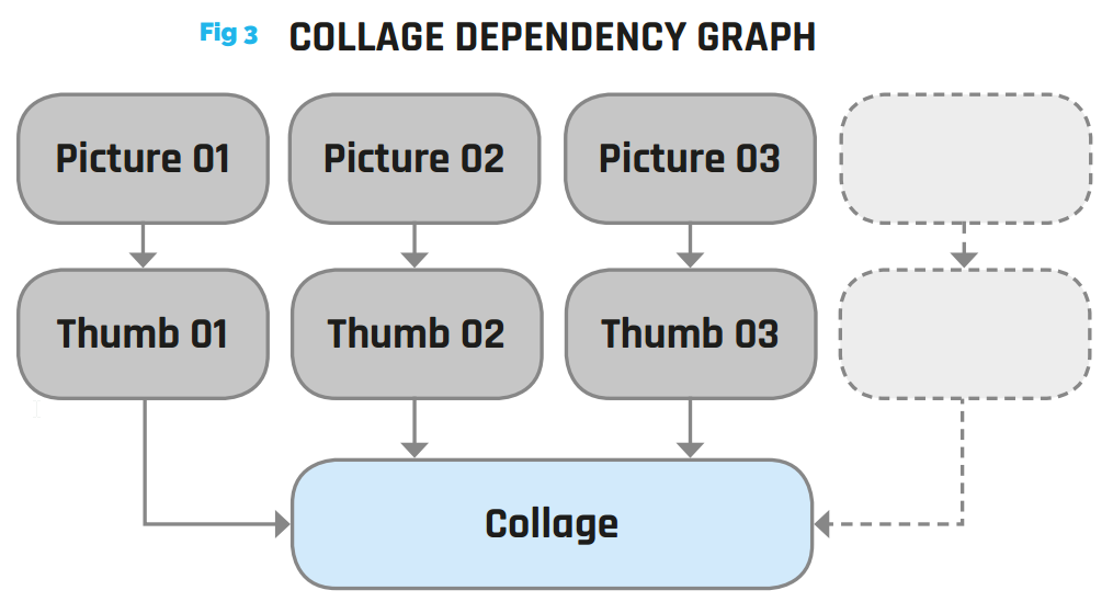 Figure 3 - Collage dependency graph