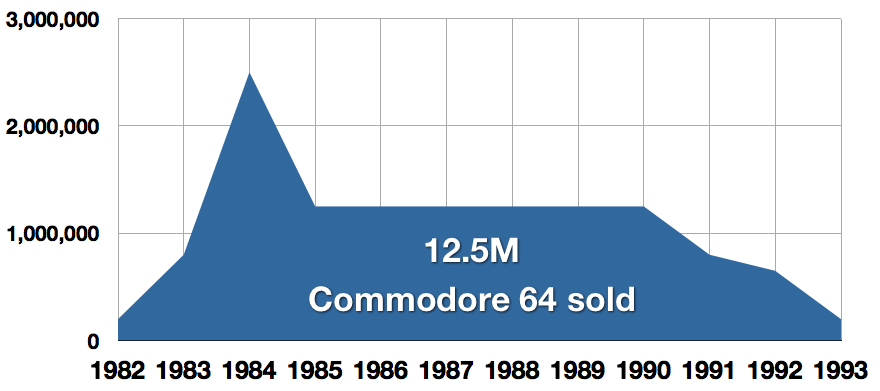 Commodore Sales Figures