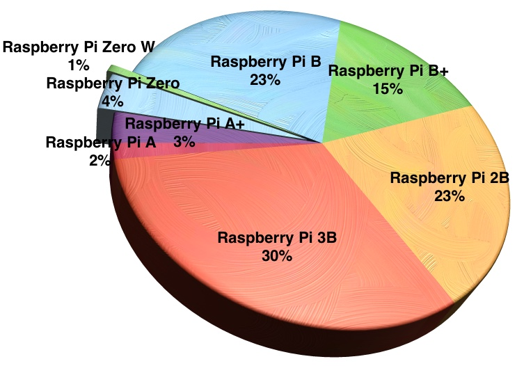 Raspberry Pi Sales Chart