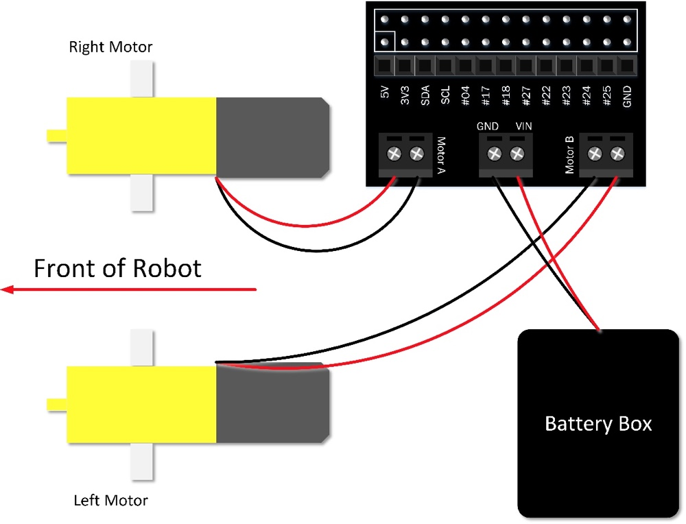 Robotics For Complete Beginners With Raspberry Pi And