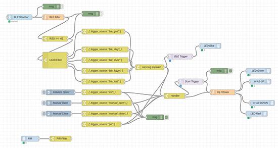 Raspberry Pi cat flap project: RPi 3 BLE Bluetooth tag