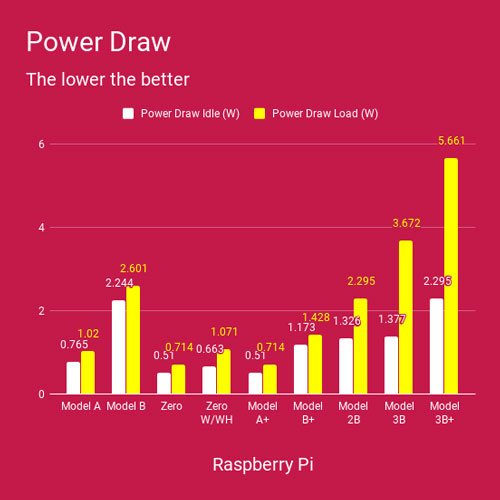 Raspberry-Pi-Benchmarks-Power-Draw