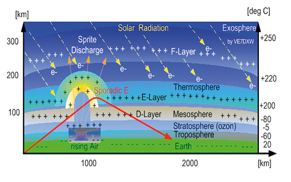 Space Weather Station measurements